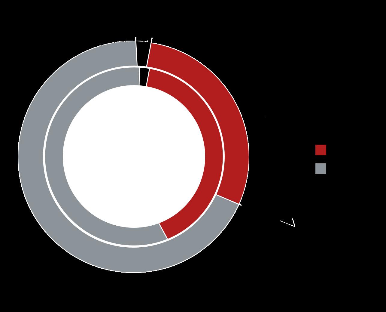 Структура предложения по классам  (апартаменты, внешний круг – II квартал 2021 г., внутренний – IV квартал 2020 г.)