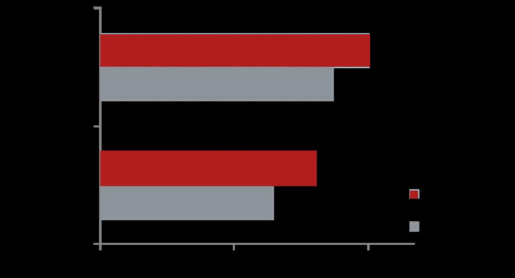 Динамика средней цены на апартаменты в разрезе сегментов, руб. за кв. м