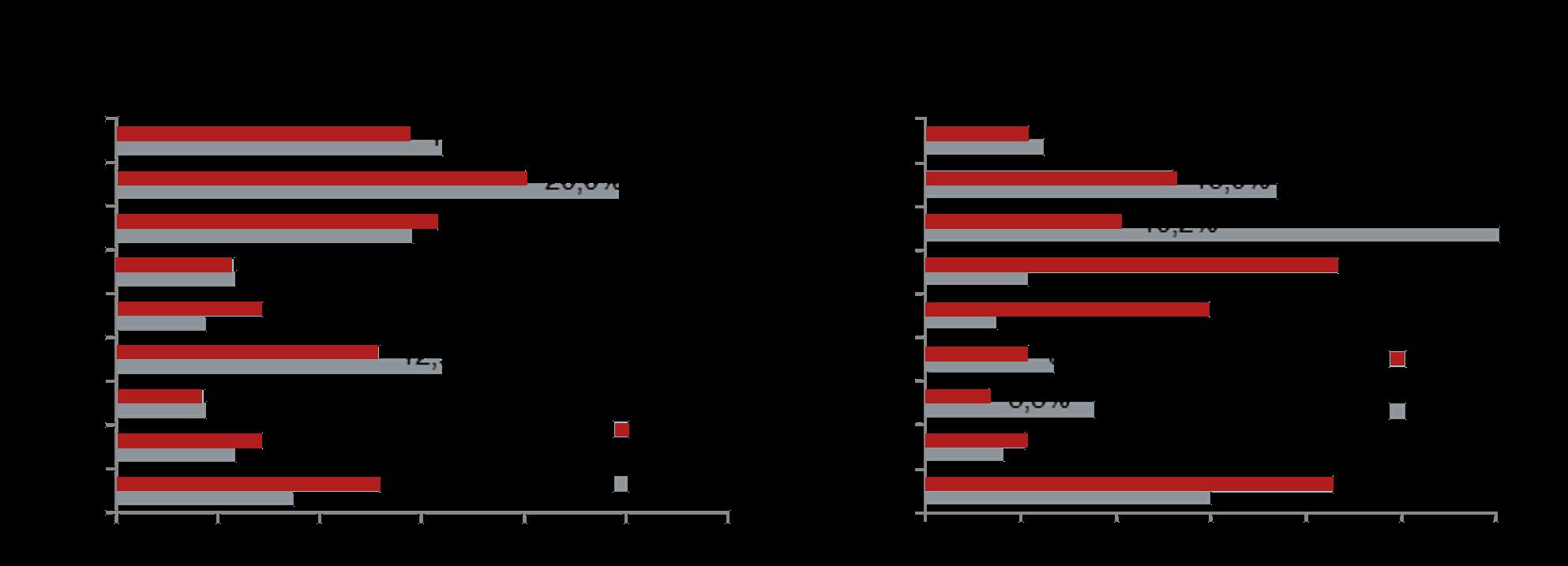 Структура предложения по округам г. Москвы (количество лотов и проектов)